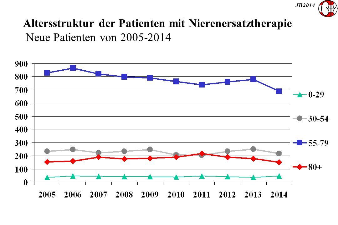 JB2014 Altersstruktur der Patienten mit Nierenersatztherapie Neue Patienten von 2005-2014