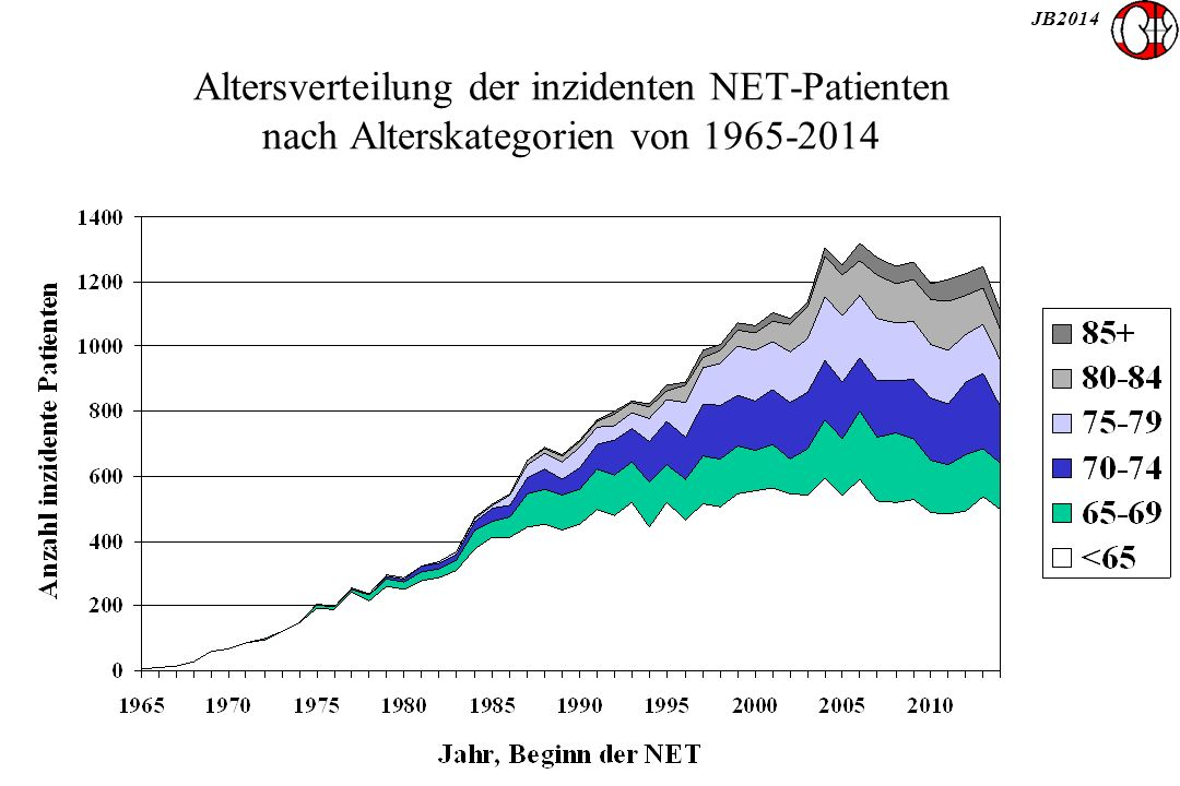 JB2014 Altersverteilung der inzidenten NET-Patienten nach Alterskategorien von 1965-2014