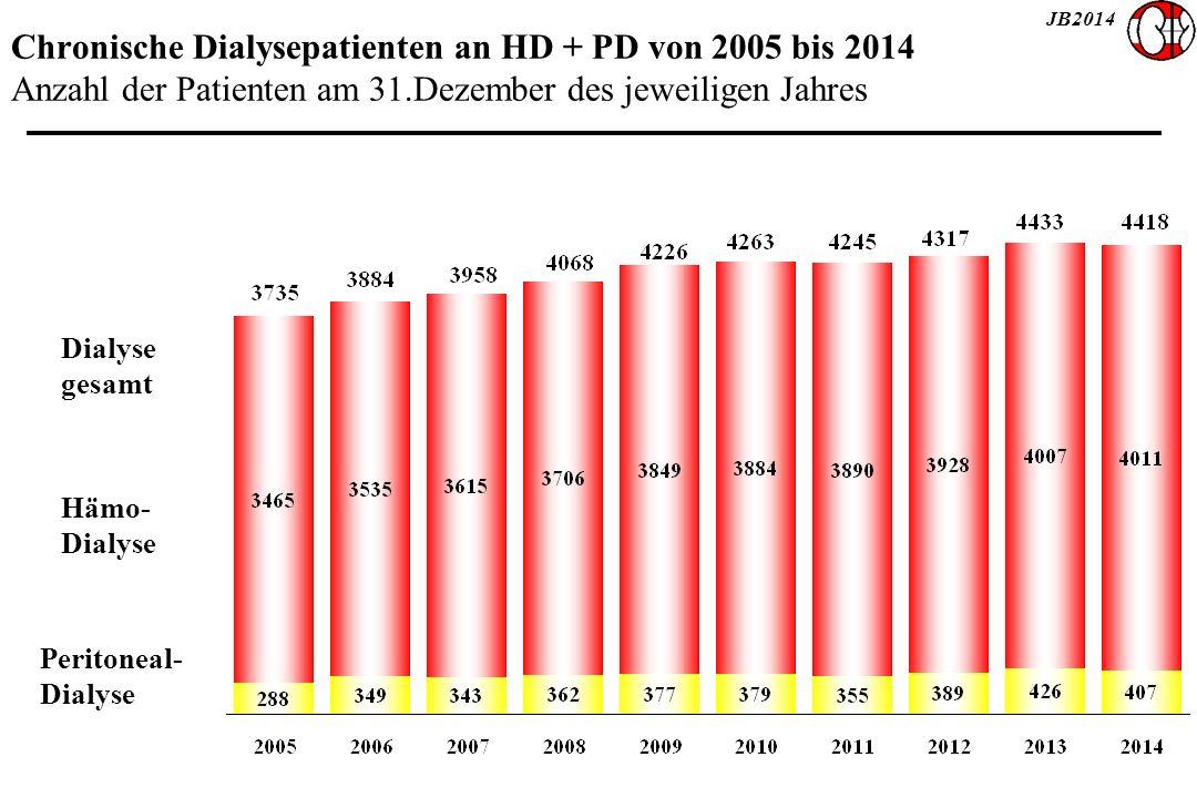 JB2014 Chronische Dialysepatienten an HD + PD von 2005 bis 2014 Anzahl der Patienten am 31.Dezember des jeweiligen Jahres Dialyse gesamt Hämo- Dialyse Peritoneal- Dialyse