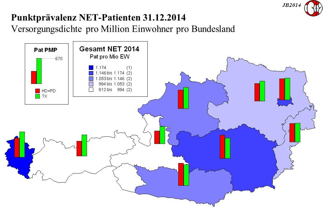JB2014 Punktprävalenz NET-Patienten 31.12.2014 Versorgungsdichte pro Million Einwohner pro Bundesland