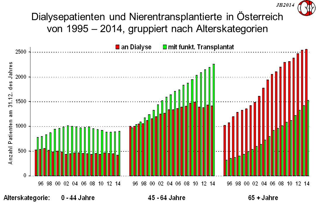 JB2014 Dialysepatienten und Nierentransplantierte in Österreich von 1995 – 2014, gruppiert nach Alterskategorien