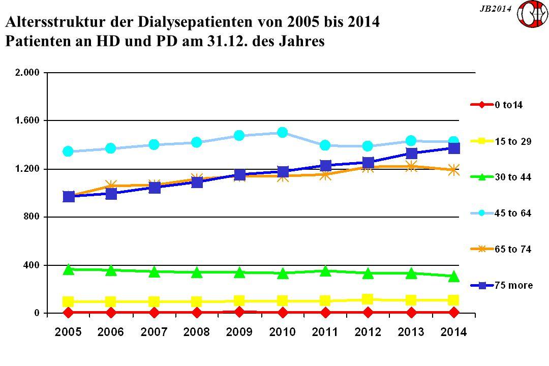 JB2014 Altersstruktur der Dialysepatienten von 2005 bis 2014 Patienten an HD und PD am 31.12. des Jahres