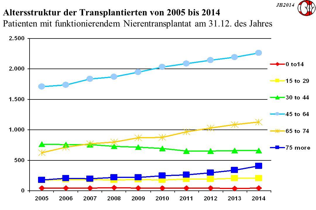 JB2014 Altersstruktur der Transplantierten von 2005 bis 2014 Patienten mit funktionierendem Nierentransplantat am 31.12.