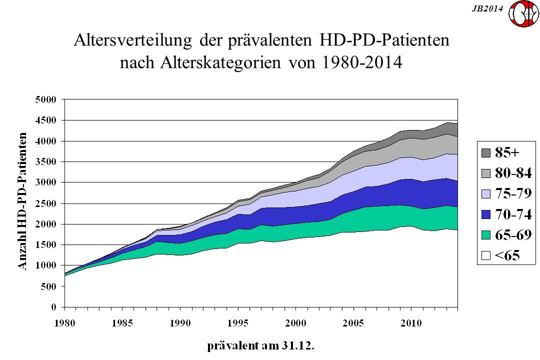 JB2014 Altersverteilung der prävalenten HD-PD-Patienten nach Alterskategorien von 1980-2014