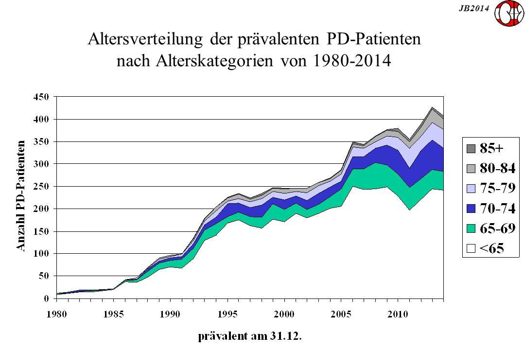 JB2014 Altersverteilung der prävalenten PD-Patienten nach Alterskategorien von 1980-2014