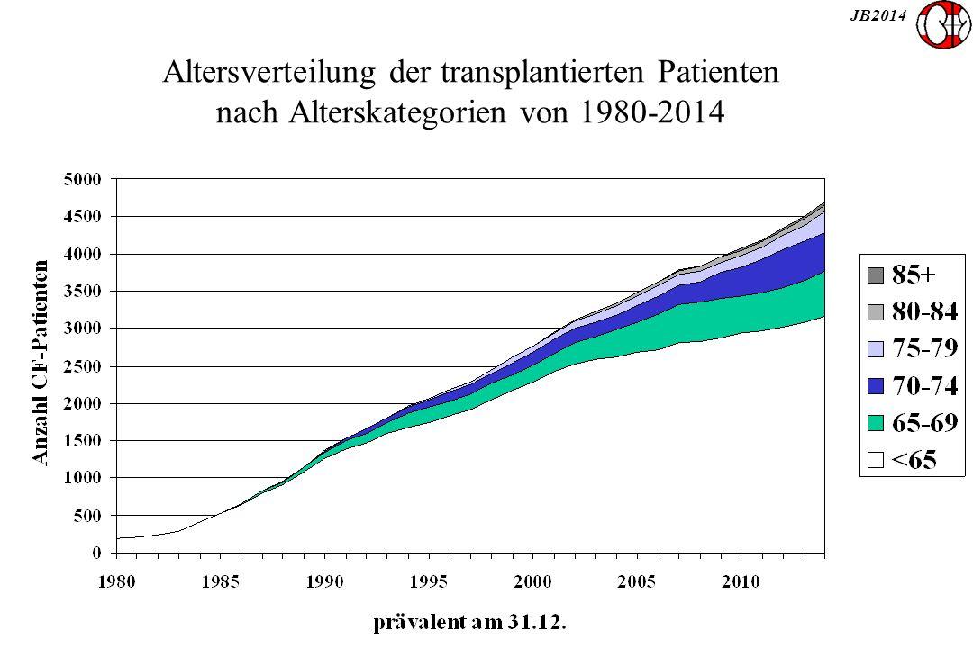 JB2014 Altersverteilung der transplantierten Patienten nach Alterskategorien von 1980-2014