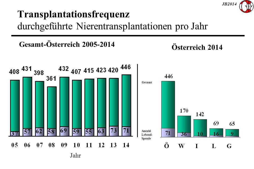 JB2014 Transplantationsfrequenz durchgeführte Nierentransplantationen pro Jahr Ö W I L G Österreich 2014 Gesamt-Österreich 2005-2014 Gesamt Anzahl Lebend- Spende Jahr