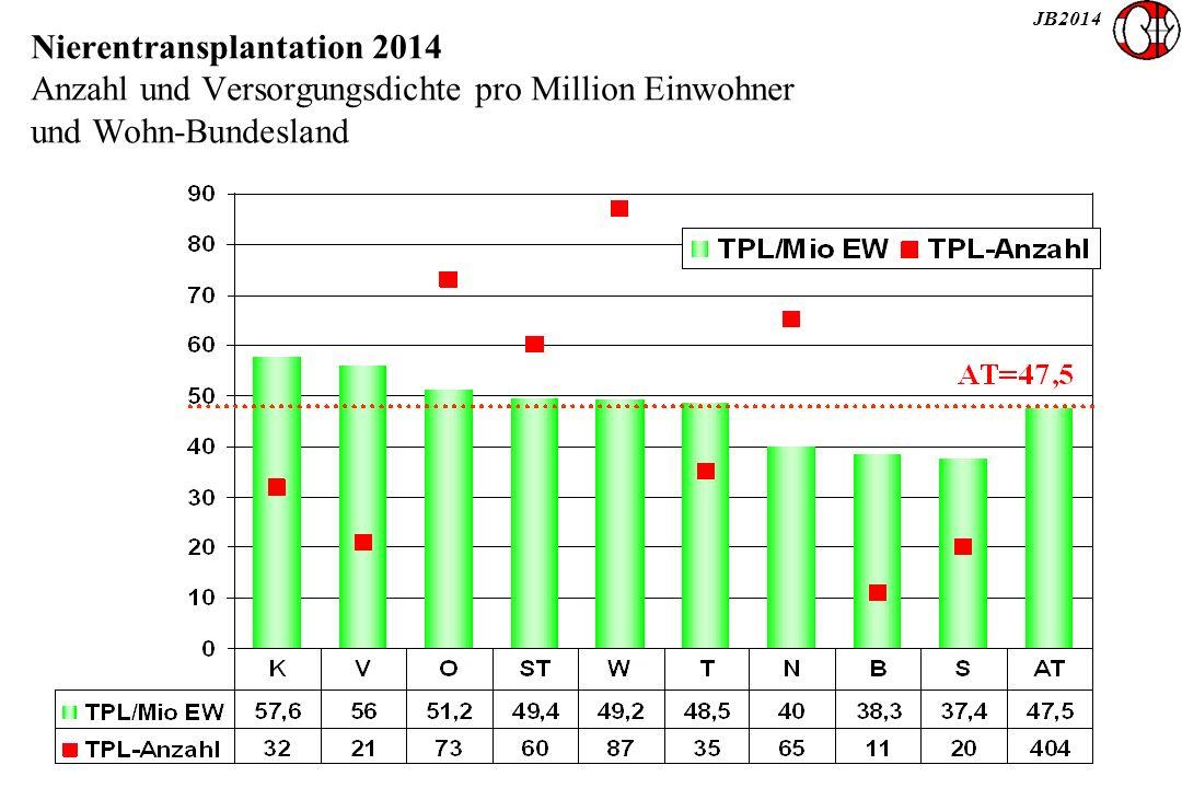 JB2014 Nierentransplantation 2014 Anzahl und Versorgungsdichte pro Million Einwohner und Wohn-Bundesland