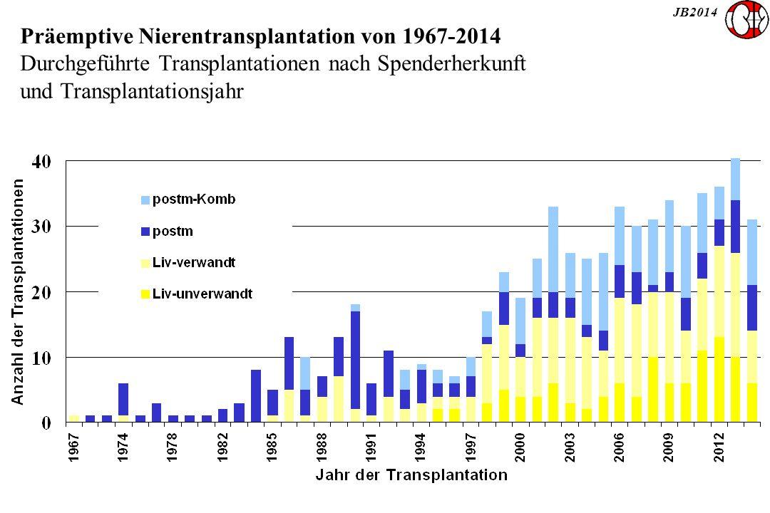 JB2014 Präemptive Nierentransplantation von 1967-2014 Durchgeführte Transplantationen nach Spenderherkunft und Transplantationsjahr