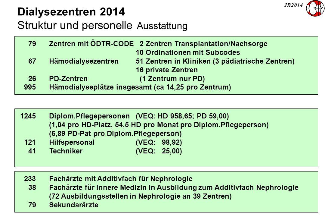 JB2014 Dialysezentren 2014 Struktur und personelle Ausstattung 79Zentren mit ÖDTR-CODE 2 Zentren Transplantation/Nachsorge 10 Ordinationen mit Subcode