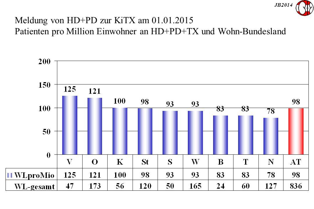JB2014 Meldung von HD+PD zur KiTX am 01.01.2015 Patienten pro Million Einwohner an HD+PD+TX und Wohn-Bundesland