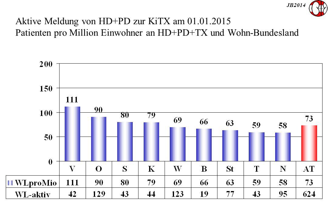 JB2014 Aktive Meldung von HD+PD zur KiTX am 01.01.2015 Patienten pro Million Einwohner an HD+PD+TX und Wohn-Bundesland