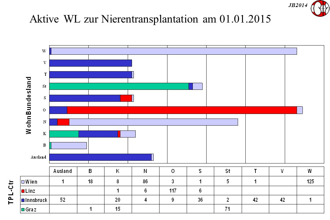 JB2014 Aktive WL zur Nierentransplantation am 01.01.2015