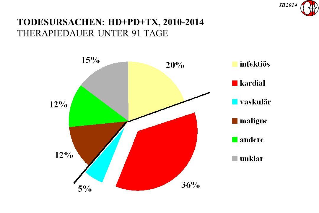 JB2014 TODESURSACHEN: HD+PD+TX, 2010-2014 THERAPIEDAUER UNTER 91 TAGE