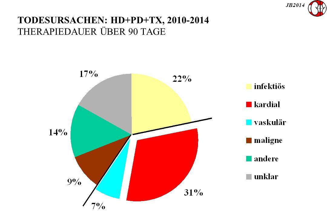 JB2014 TODESURSACHEN: HD+PD+TX, 2010-2014 THERAPIEDAUER ÜBER 90 TAGE