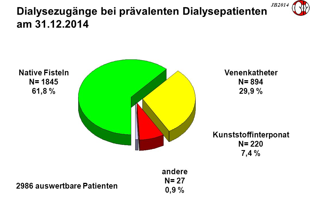 JB2014 Dialysezugänge bei prävalenten Dialysepatienten am 31.12.2014 Native Fisteln N= 1845 61,8 % Venenkatheter N= 894 29,9 % 2986 auswertbare Patienten Kunststoffinterponat N= 220 7,4 % andere N= 27 0,9 %