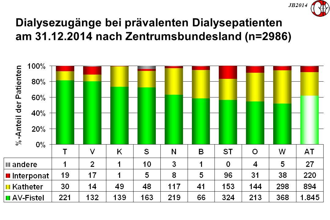 JB2014 Dialysezugänge bei prävalenten Dialysepatienten am 31.12.2014 nach Zentrumsbundesland (n=2986)