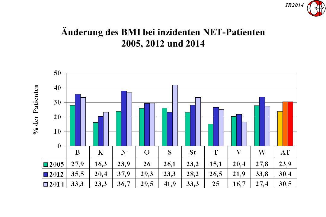 JB2014 Änderung des BMI bei inzidenten NET-Patienten 2005, 2012 und 2014