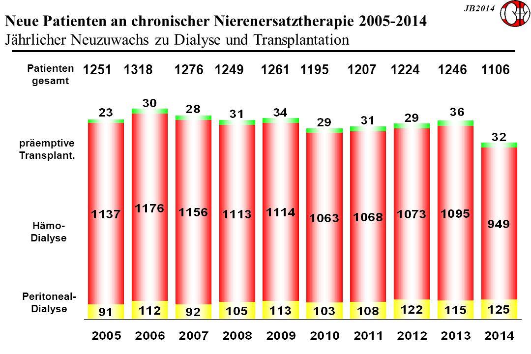 JB2014 Neue Patienten an chronischer Nierenersatztherapie 2005-2014 Jährlicher Neuzuwachs zu Dialyse und Transplantation Patienten gesamt Hämo- Dialyse Peritoneal- Dialyse präemptive Transplant.