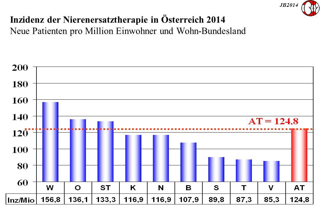 JB2014 Inzidenz der Nierenersatztherapie in Österreich 2014 Neue Patienten pro Million Einwohner und Wohn-Bundesland