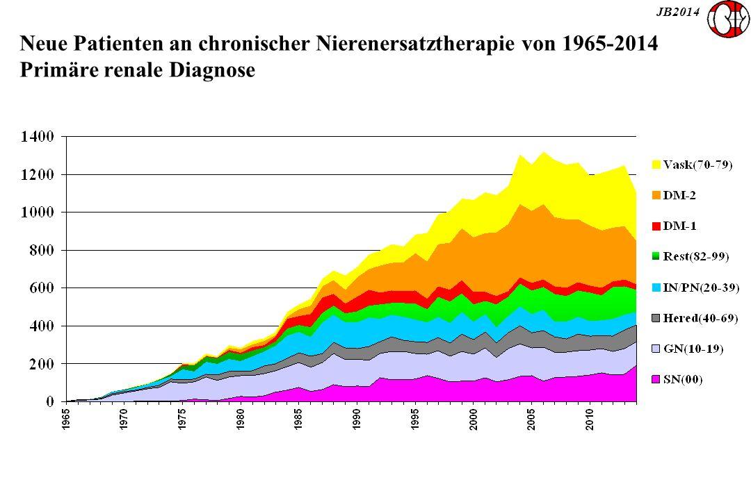 JB2014 Neue Patienten an chronischer Nierenersatztherapie von 1965-2014 Primäre renale Diagnose