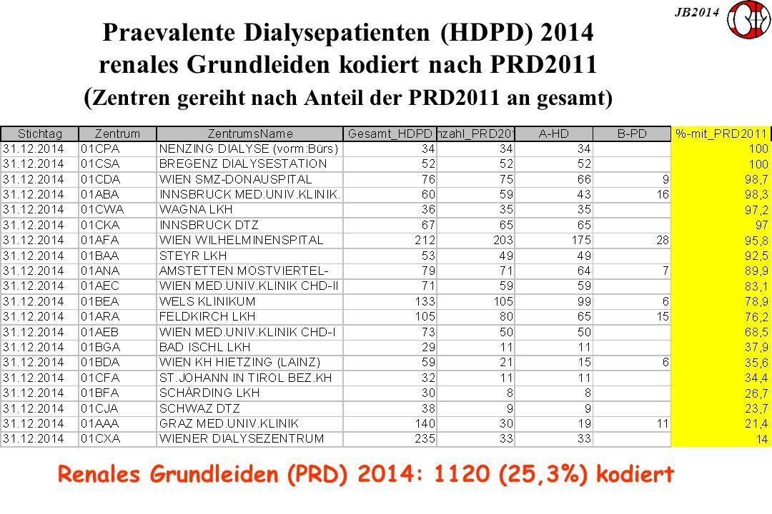 JB2014 Praevalente Dialysepatienten (HDPD) 2014 renales Grundleiden kodiert nach PRD2011 ( Zentren gereiht nach Anteil der PRD2011 an gesamt) Renales Grundleiden (PRD) 2014: 1120 (25,3%) kodiert