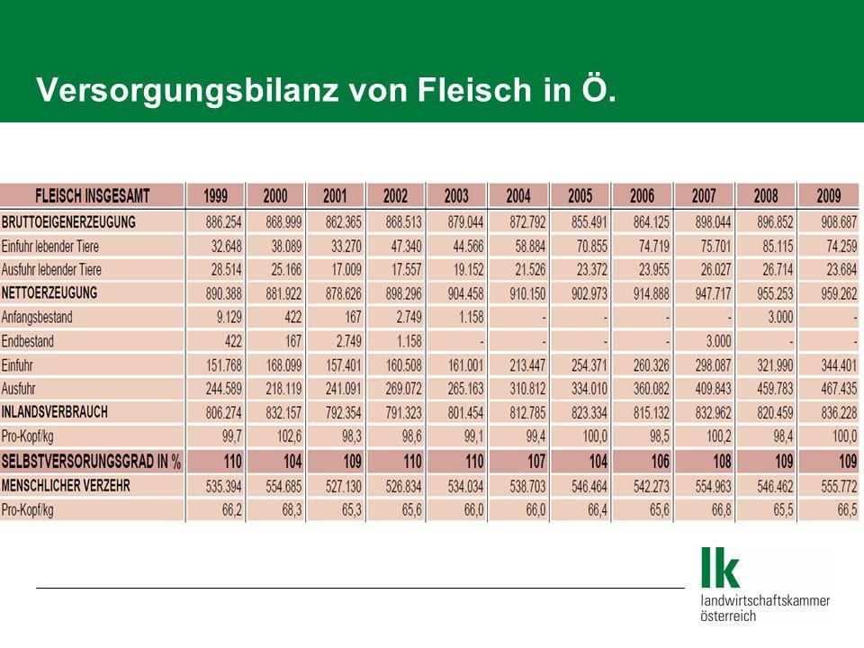 Versorgungsbilanz von Fleisch in Ö.