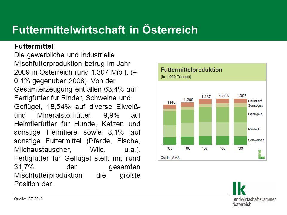 Von der Futtermittelproduktion 2009 entfallen 55,2% auf die industrielle Produktion und 44,8% auf die gewerbliche.