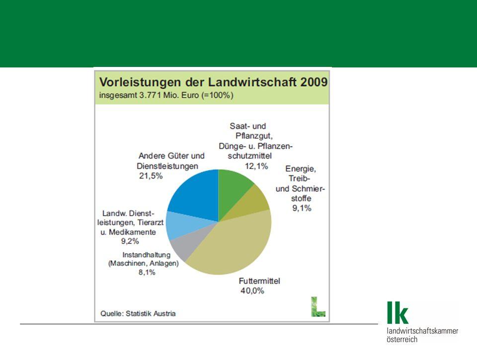 Einfuhr von Futtermitteln und Eiweiß Einfuhr agrarischer Produkte und Lebensmittel (in Mio.