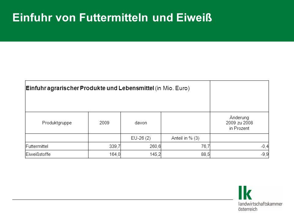 Ausfuhr agrarischer Produkte und Lebensmittel (in Mio.