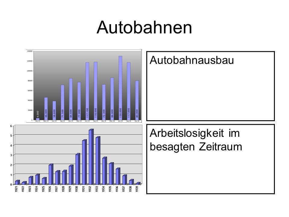 Autobahnen Autobahnausbau Arbeitslosigkeit im besagten Zeitraum