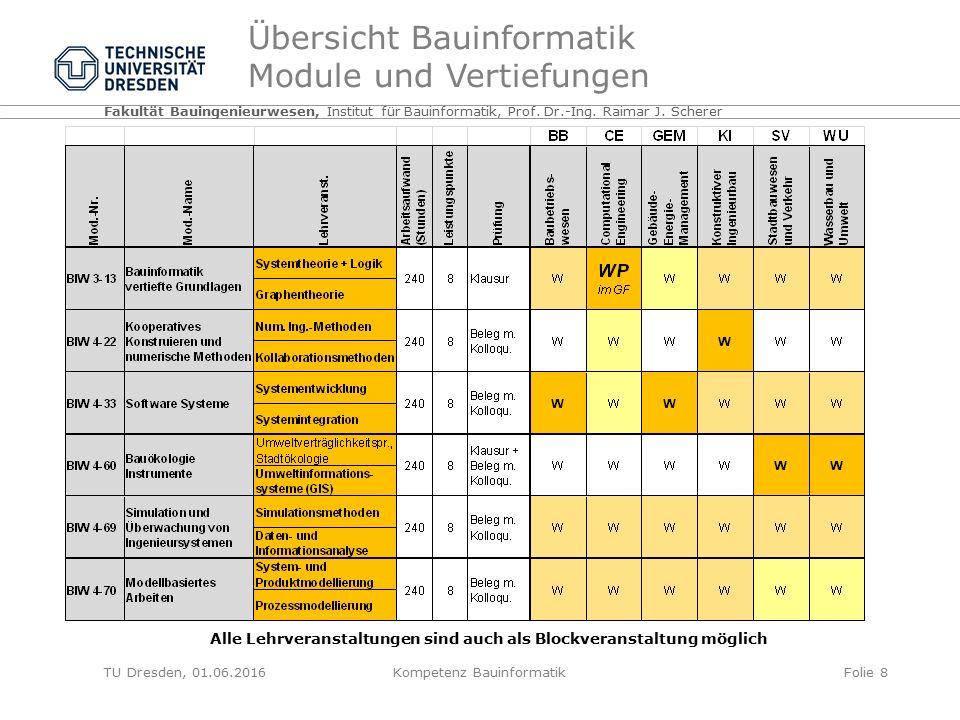 Übersicht Bauinformatik Module und Vertiefungen TU Dresden, 01.06.2016Kompetenz BauinformatikFolie 8 Fakultät Bauingenieurwesen, Institut für Bauinformatik, Prof.