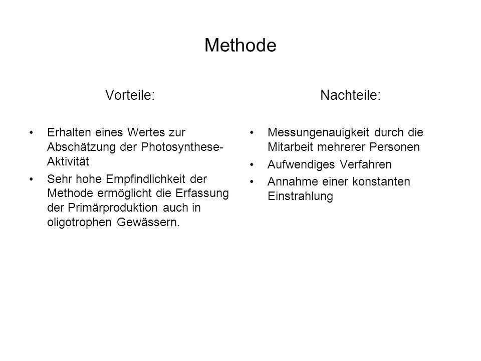 Methode Vorteile: Erhalten eines Wertes zur Abschätzung der Photosynthese- Aktivität Sehr hohe Empfindlichkeit der Methode ermöglicht die Erfassung der Primärproduktion auch in oligotrophen Gewässern.