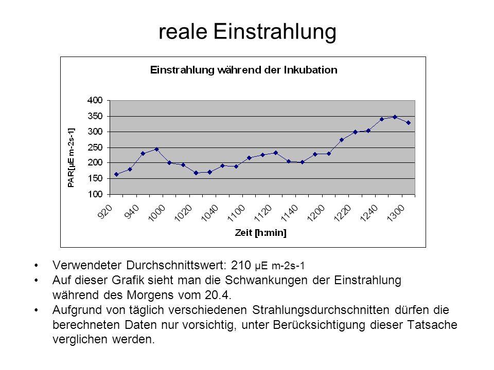 reale Einstrahlung Verwendeter Durchschnittswert: 210 µE m-2s-1 Auf dieser Grafik sieht man die Schwankungen der Einstrahlung während des Morgens vom 20.4.