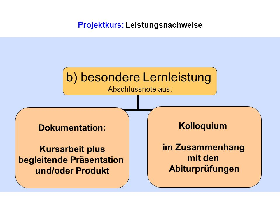 Projektkurs: Leistungsnachweise b) besondere Lernleistung Abschlussnote aus: Dokumentation: Kursarbeit plus begleitende Präsentation und/oder Produkt Kolloquium im Zusammenhang mit den Abiturprüfungen