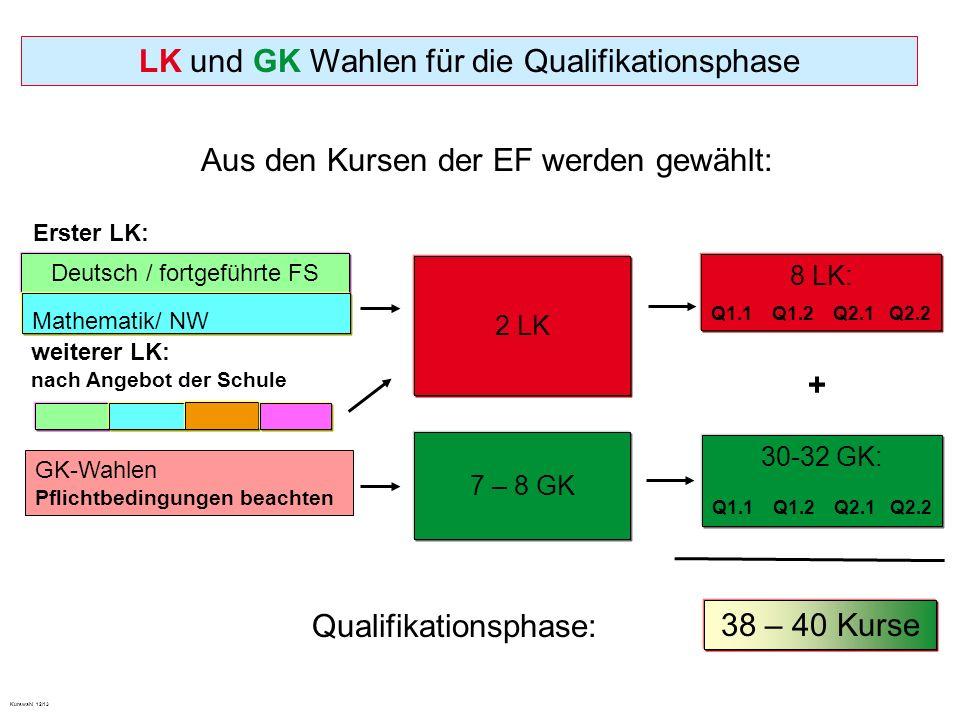 LK und GK Wahlen für die Qualifikationsphase Aus den Kursen der EF werden gewählt: 2 LK Erster LK: Deutsch / fortgeführte FS Mathematik/ NW 8 LK: Q1.1 Q1.2 Q2.1 Q2.2 GK-Wahlen Pflichtbedingungen beachten 7 – 8 GK 30-32 GK: Q1.1 Q1.2 Q2.1 Q2.2 Qualifikationsphase: 38 – 40 Kurse + Kurswahl 12/13 weiterer LK: nach Angebot der Schule