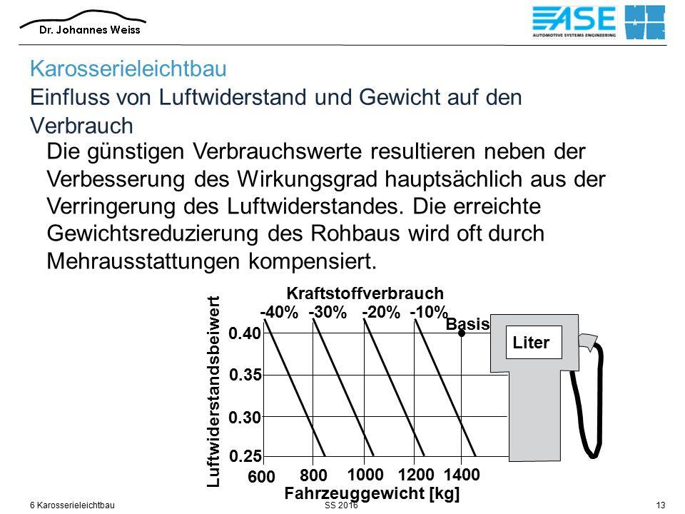 SS 20166 Karosserieleichtbau13 Die günstigen Verbrauchswerte resultieren neben der Verbesserung des Wirkungsgrad hauptsächlich aus der Verringerung des Luftwiderstandes.