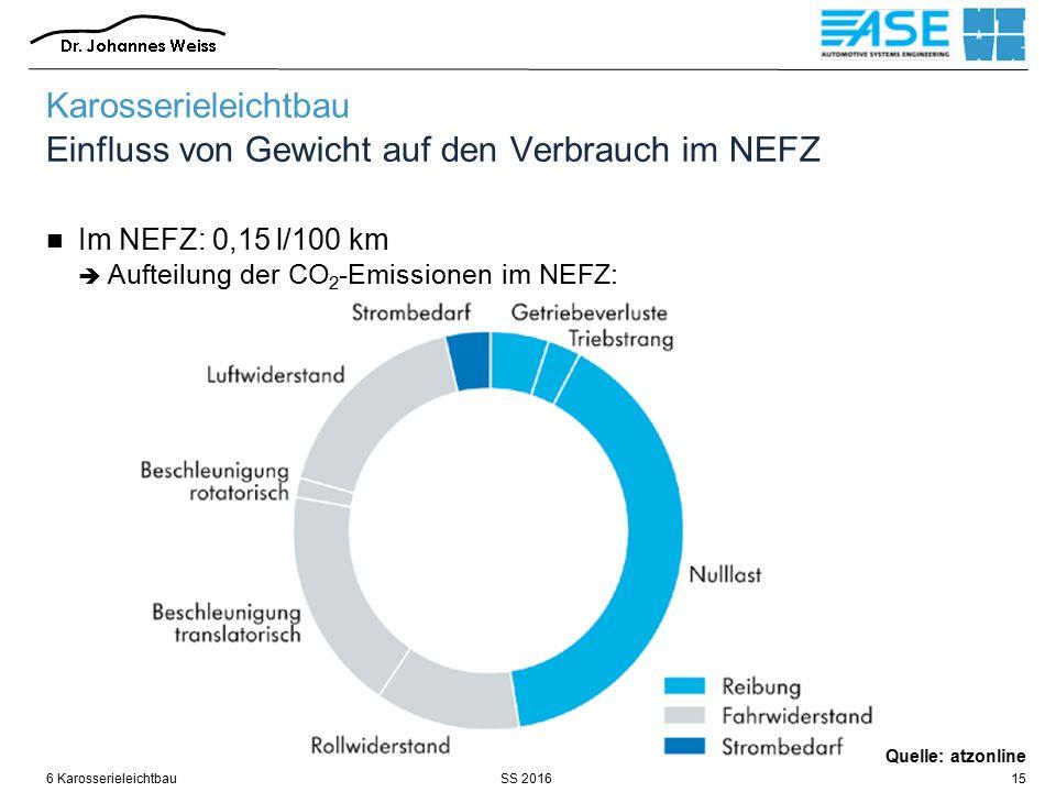 SS 20166 Karosserieleichtbau15 Karosserieleichtbau Einfluss von Gewicht auf den Verbrauch im NEFZ Im NEFZ: 0,15 l/100 km  Aufteilung der CO 2 -Emissionen im NEFZ: Quelle: atzonline