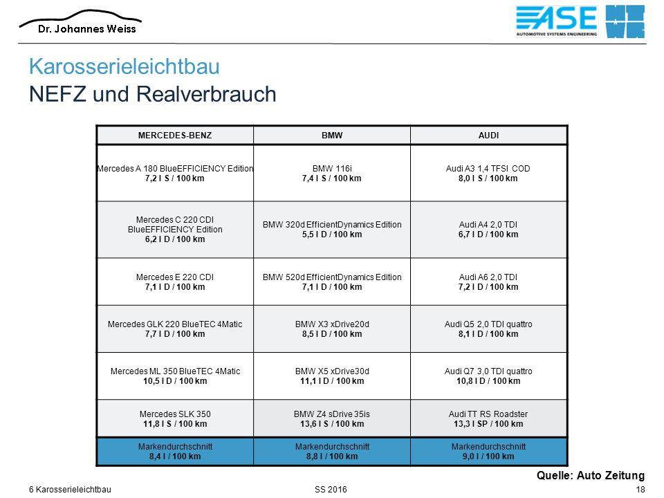 SS 2016 Karosserieleichtbau NEFZ und Realverbrauch MERCEDES-BENZBMWAUDI Mercedes A 180 BlueEFFICIENCY Edition 7,2 l S / 100 km BMW 116i 7,4 l S / 100 km Audi A3 1,4 TFSI COD 8,0 l S / 100 km Mercedes C 220 CDI BlueEFFICIENCY Edition 6,2 l D / 100 km BMW 320d EfficientDynamics Edition 5,5 l D / 100 km Audi A4 2,0 TDI 6,7 l D / 100 km Mercedes E 220 CDI 7,1 l D / 100 km BMW 520d EfficientDynamics Edition 7,1 l D / 100 km Audi A6 2,0 TDI 7,2 l D / 100 km Mercedes GLK 220 BlueTEC 4Matic 7,7 l D / 100 km BMW X3 xDrive20d 8,5 l D / 100 km Audi Q5 2,0 TDI quattro 8,1 l D / 100 km Mercedes ML 350 BlueTEC 4Matic 10,5 l D / 100 km BMW X5 xDrive30d 11,1 l D / 100 km Audi Q7 3,0 TDI quattro 10,8 l D / 100 km Mercedes SLK 350 11,8 l S / 100 km BMW Z4 sDrive 35is 13,6 l S / 100 km Audi TT RS Roadster 13,3 l SP / 100 km Markendurchschnitt 8,4 l / 100 km Markendurchschnitt 8,8 l / 100 km Markendurchschnitt 9,0 l / 100 km 6 Karosserieleichtbau18 Quelle: Auto Zeitung