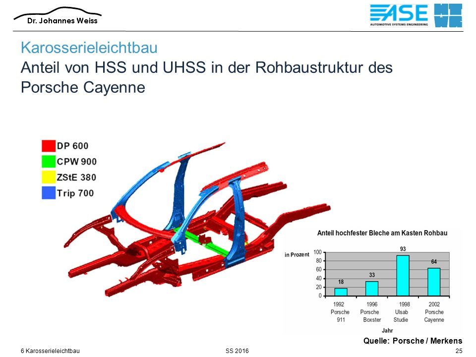 SS 20166 Karosserieleichtbau25 Quelle: Porsche / Merkens Karosserieleichtbau Anteil von HSS und UHSS in der Rohbaustruktur des Porsche Cayenne