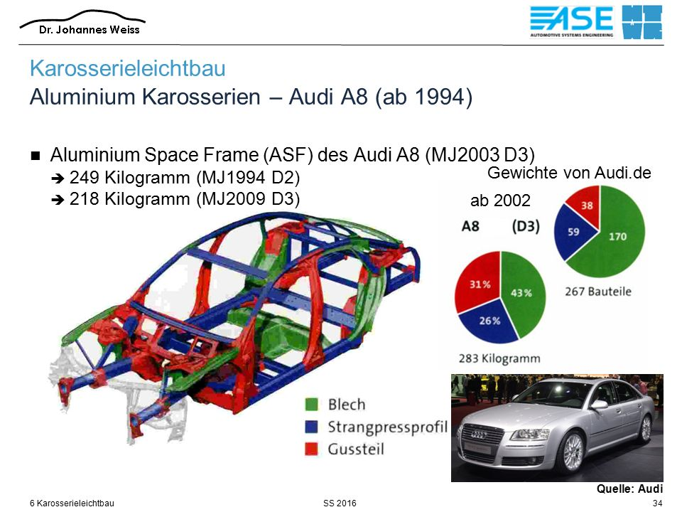 SS 20166 Karosserieleichtbau34 Quelle: Audi Karosserieleichtbau Aluminium Karosserien – Audi A8 (ab 1994) Aluminium Space Frame (ASF) des Audi A8 (MJ2003 D3)  249 Kilogramm (MJ1994 D2)  218 Kilogramm (MJ2009 D3) Gewichte von Audi.de ab 2002