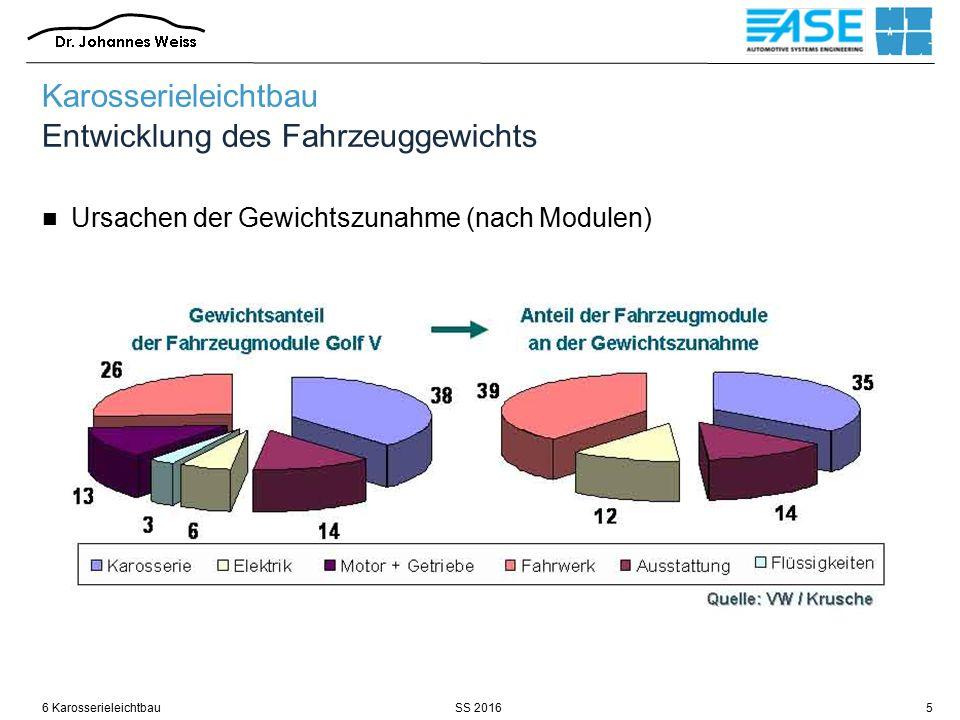 SS 20166 Karosserieleichtbau6 Karosserieleichtbau Entwicklung des Fahrzeuggewichts Ursachen der Gewichtszunahme (nach Funktionen)
