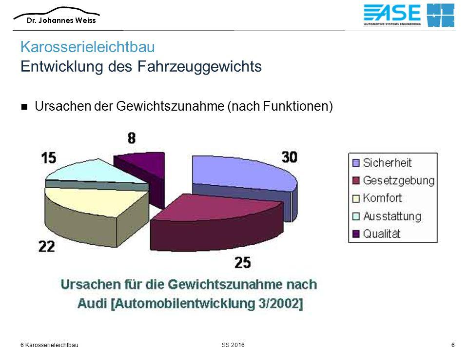 SS 20166 Karosserieleichtbau7 Karosserieleichtbau Tatsächliche Entwicklung des Fahrzeuggewichts VW Golf VII: Gewichtszunahme erstmals umgekehrt Quelle: atzonline
