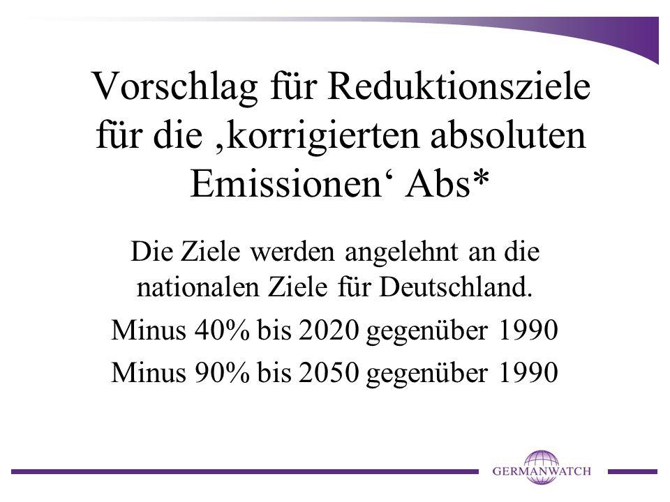 Vorschlag für Reduktionsziele für die 'korrigierten absoluten Emissionen' Abs* Die Ziele werden angelehnt an die nationalen Ziele für Deutschland. Min