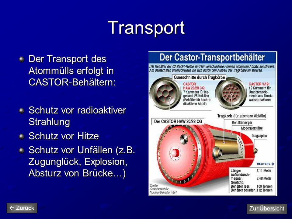 Transport Der Transport des Atommülls erfolgt in CASTOR-Behältern: Schutz vor radioaktiver Strahlung Schutz vor Hitze Schutz vor Unfällen (z.B. Zugung