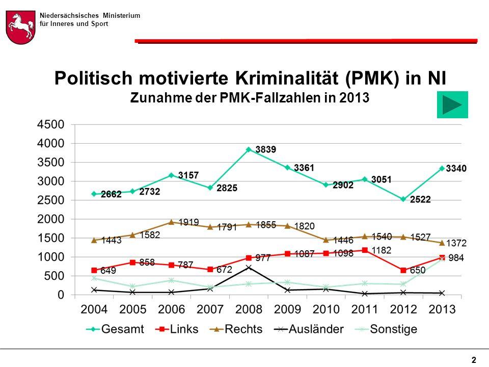 Niedersächsisches Ministerium für Inneres und Sport 2 Politisch motivierte Kriminalität (PMK) in NI Zunahme der PMK-Fallzahlen in 2013 2