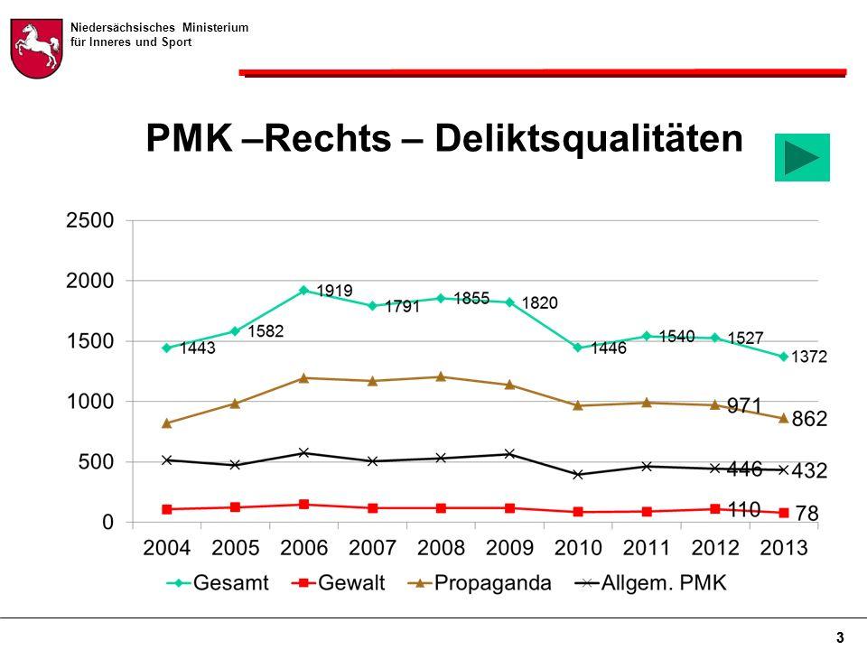 Niedersächsisches Ministerium für Inneres und Sport 3 PMK –Rechts – Deliktsqualitäten 3