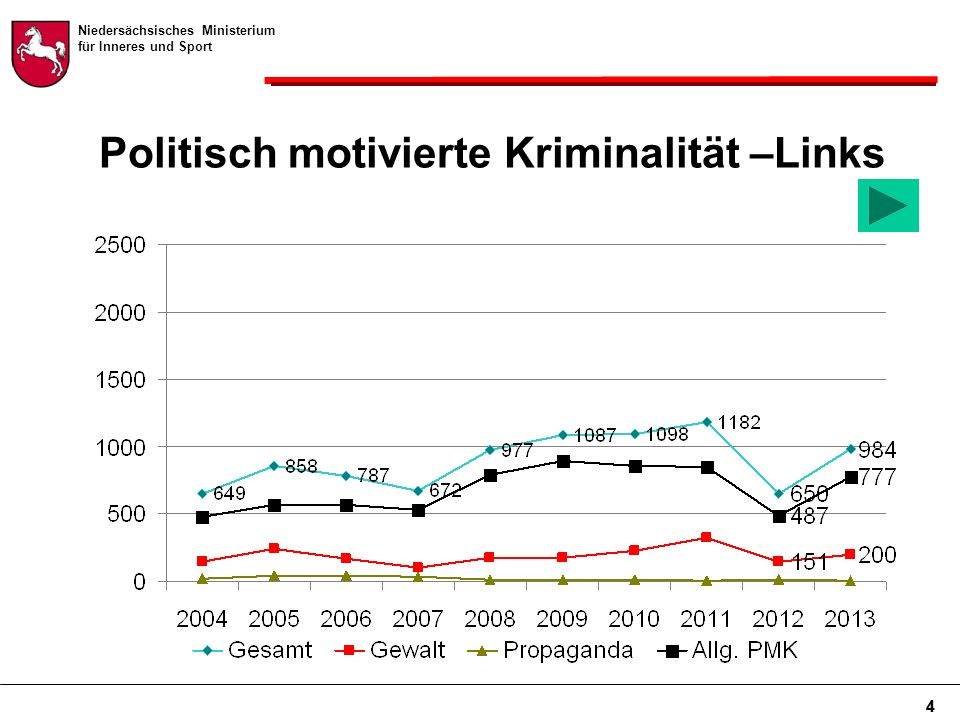 Niedersächsisches Ministerium für Inneres und Sport 4 Politisch motivierte Kriminalität –Links 4