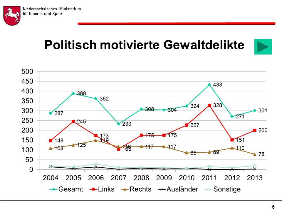 Niedersächsisches Ministerium für Inneres und Sport 5 Politisch motivierte Gewaltdelikte 5