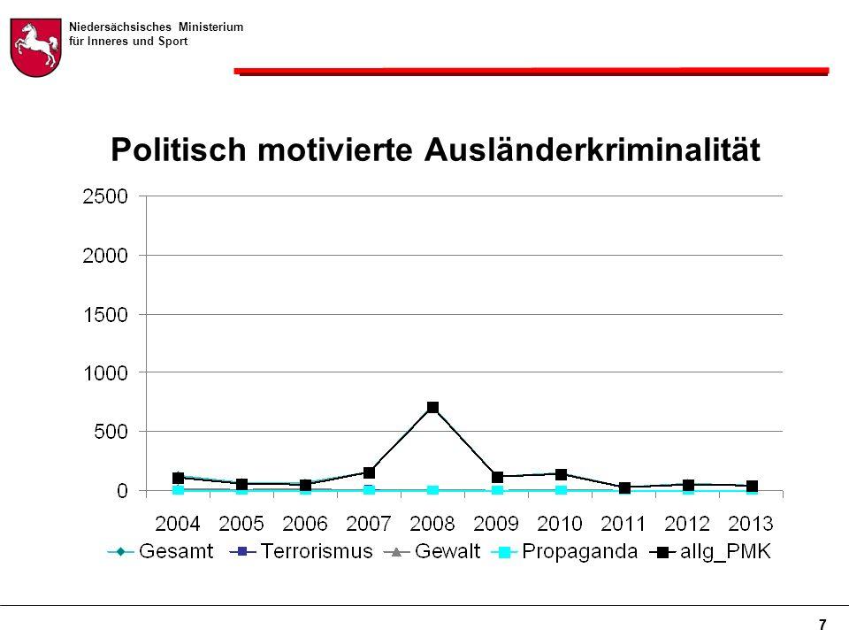 Niedersächsisches Ministerium für Inneres und Sport 7 Politisch motivierte Ausländerkriminalität 7